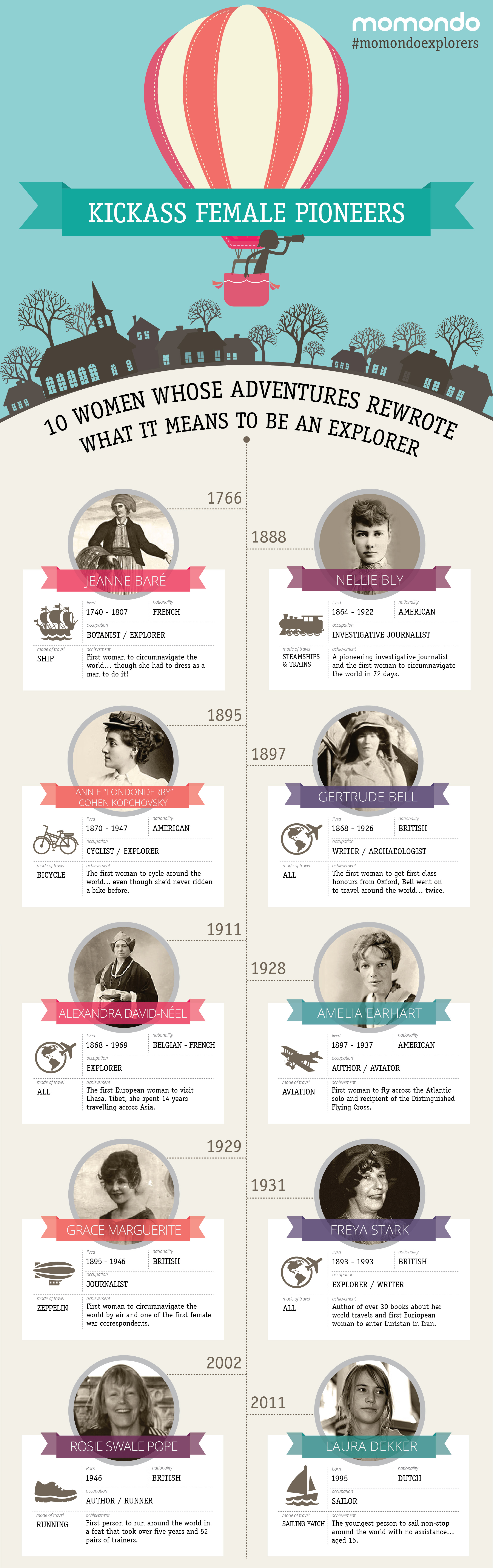 Women's Day Infographic