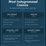 Most Instagrammed Locations
