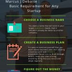 Info-graphic by Marcus J Debaise on Basic Requirements for any Startup