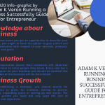2020 Info-graphic by Adam K Veron Running a Business Successfully Guide for Entrepreneur