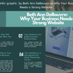 2020 Info-graphic By Beth Ann DeBouvre On Why Your Business Needs A Strong Website