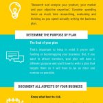 2020 Info-graphic by Bradley Beman Steps to a Perfectly Written Business Plan
