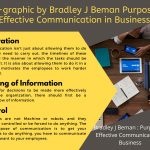 Info-graphic by Bradley J Beman Purpose of Effective Communication in Business