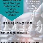 Info-graphic by Joseph F LoPresti Reasons Behind Most Startups Failures in The Today's Competitive Market