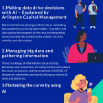 2020 Infographic by Arlington Capital Management on Explains the role of AI in combating COVID-19 more efficiently